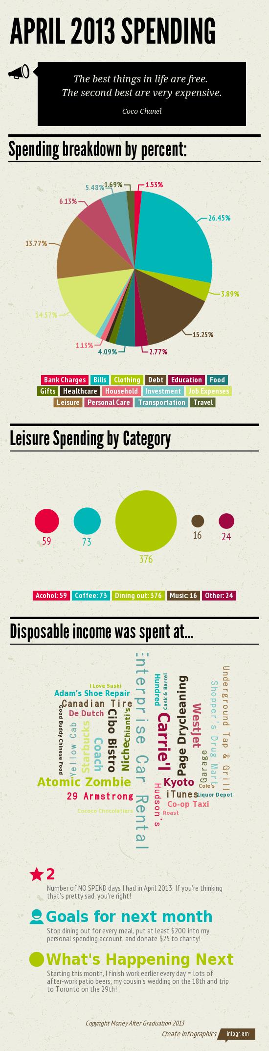 April 2013 Spending-1