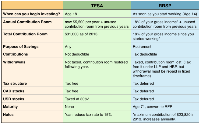 Trading options in tfsa