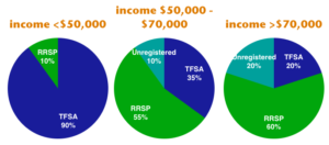 Should You Contribute To An Rrsp Or Tfsa Money After