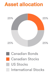 Asset allocation of the Tangerine Balanced Growth portfolio