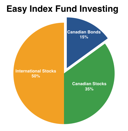 Index funds offer built-in benefits