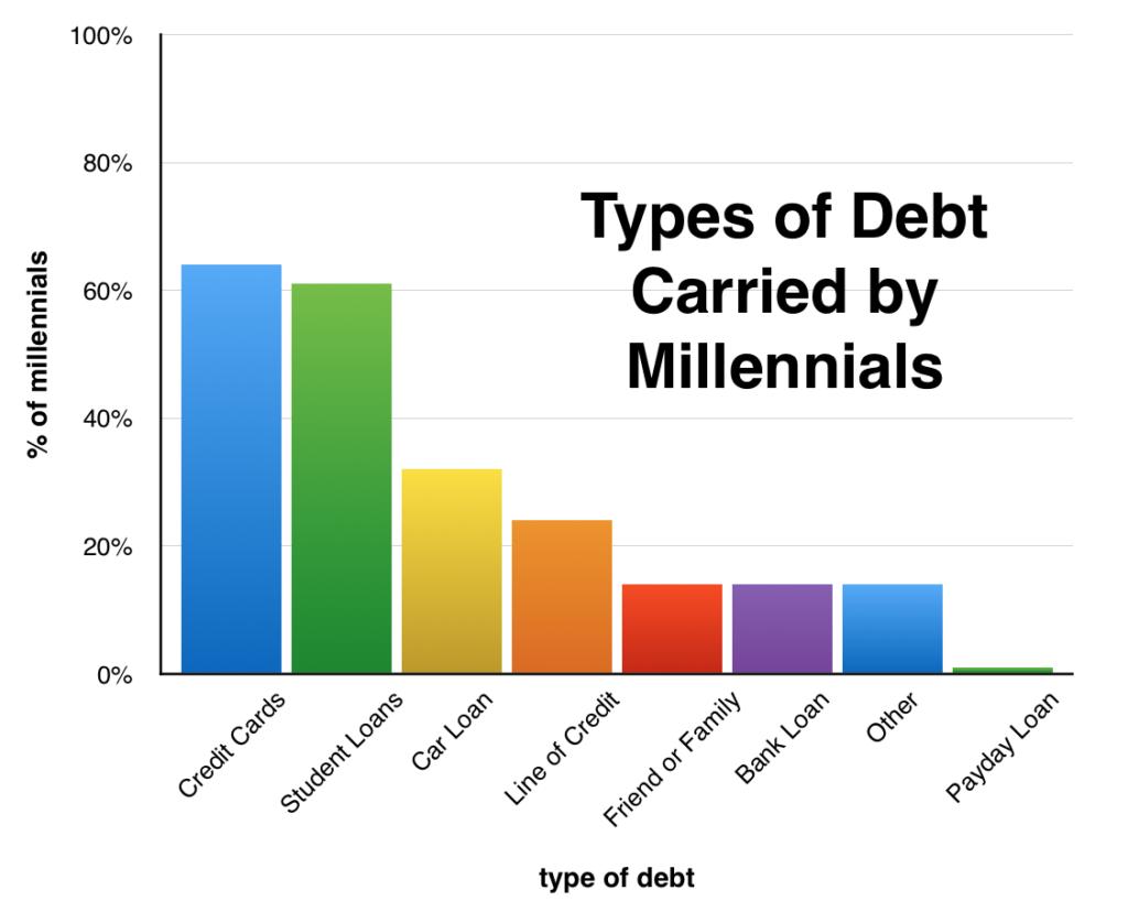truth about millennial debt 1