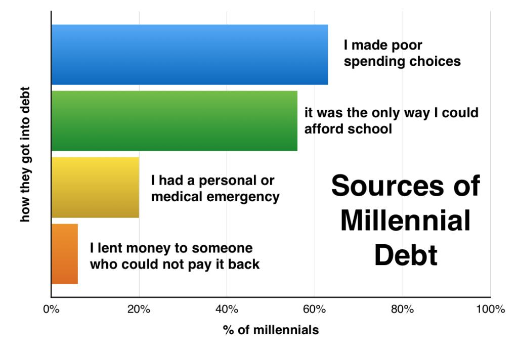 truth about millennial debt 2