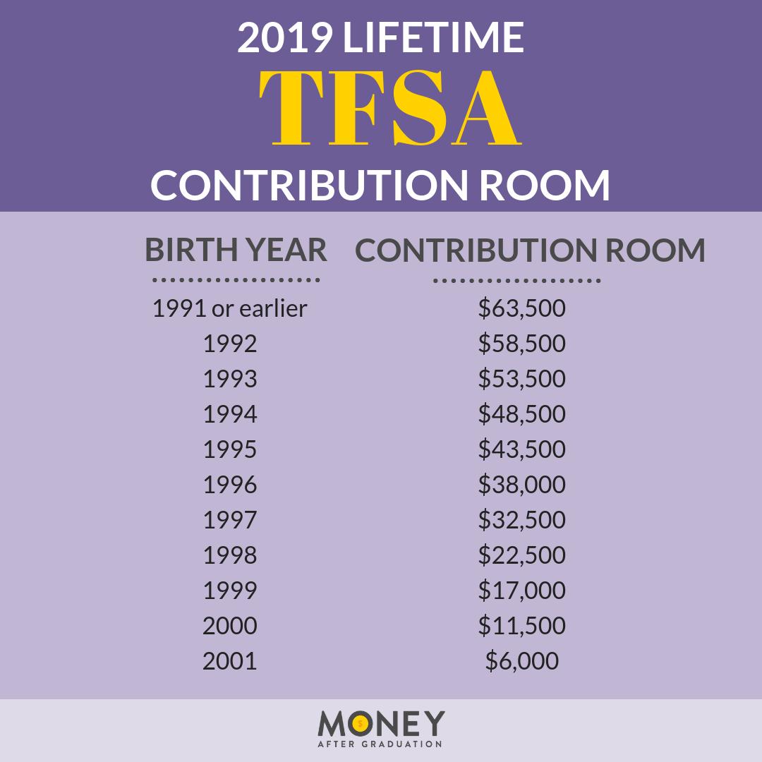 tfsa lifetime contribution room