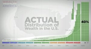 screenshot from the YouTube vid Wealth Inequality in America