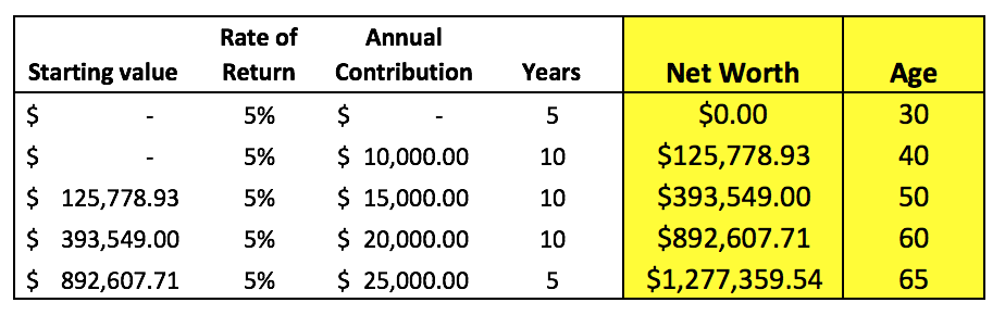 what should your net worth be by age 2