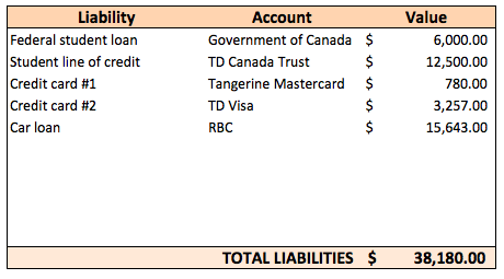 how to calculate net worth liabilities