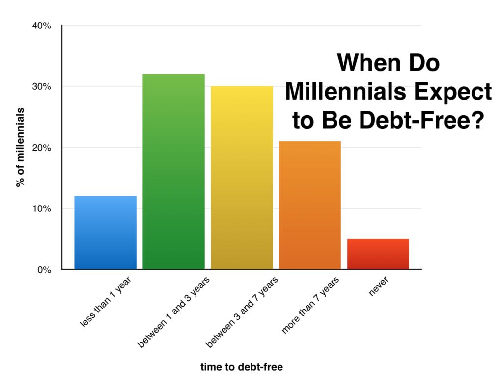 truth about millennial debt 3