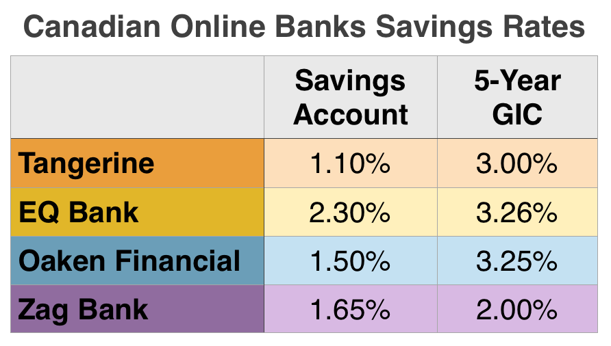 The 4 Best High Interest Savings Accounts & GICs in Canada