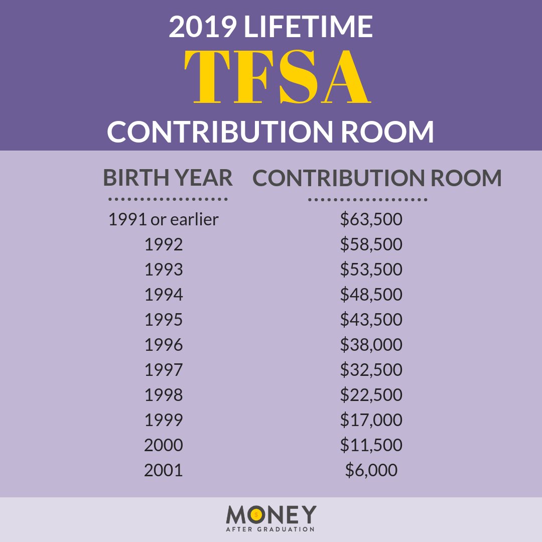 tfsa lifetime contribution room