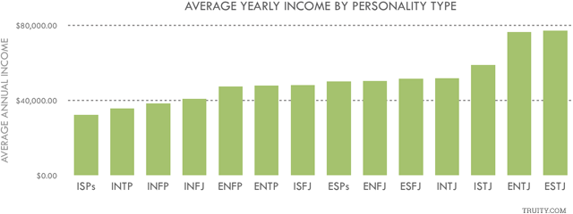 What Your Myers-Briggs Personality Says About How You Manage