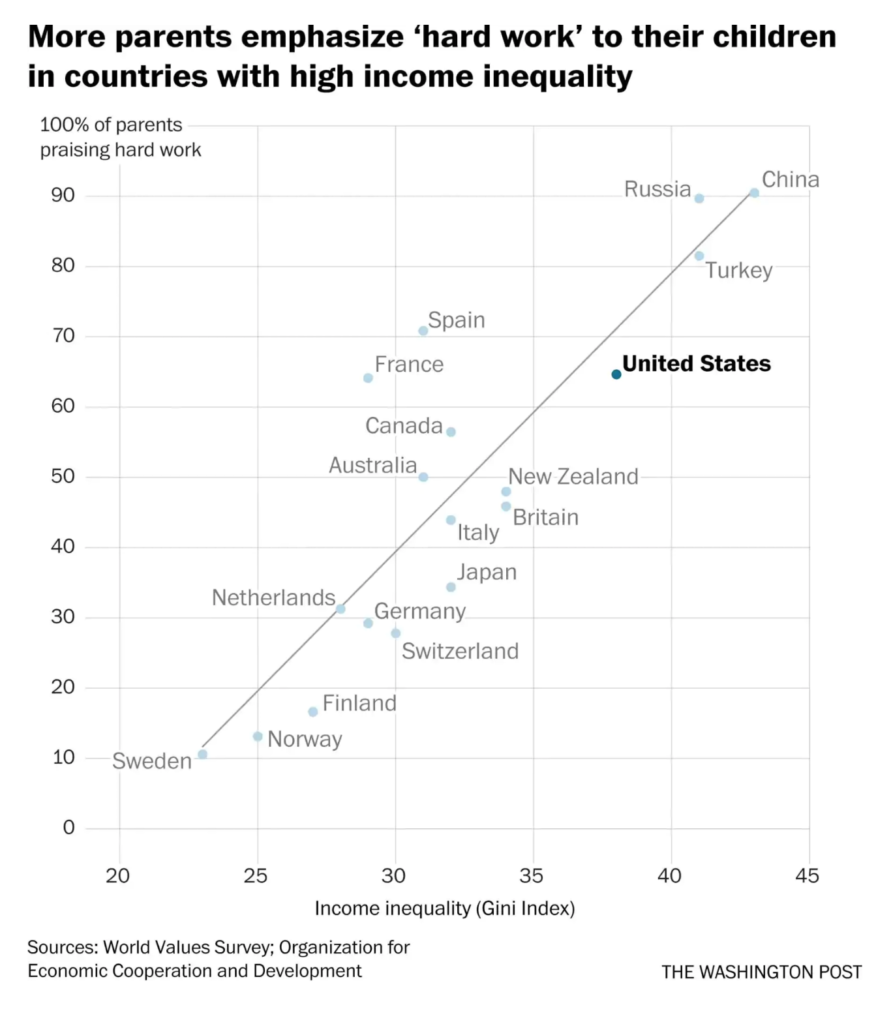 helicopter parents income inequality