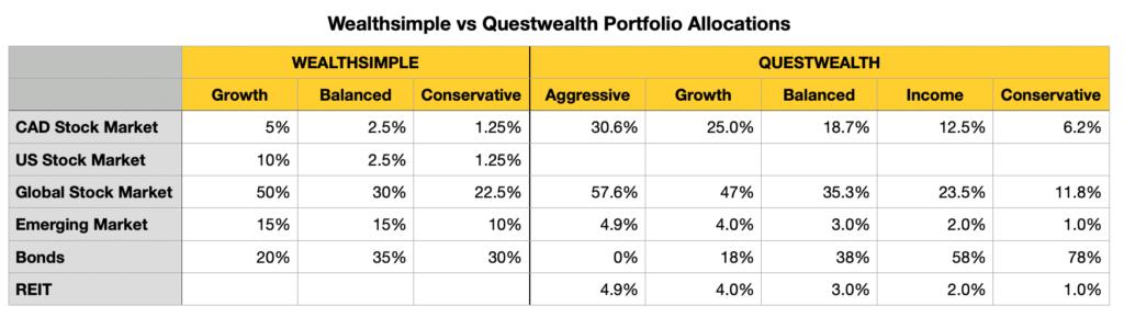 Questwealth vs Wealthsimple
